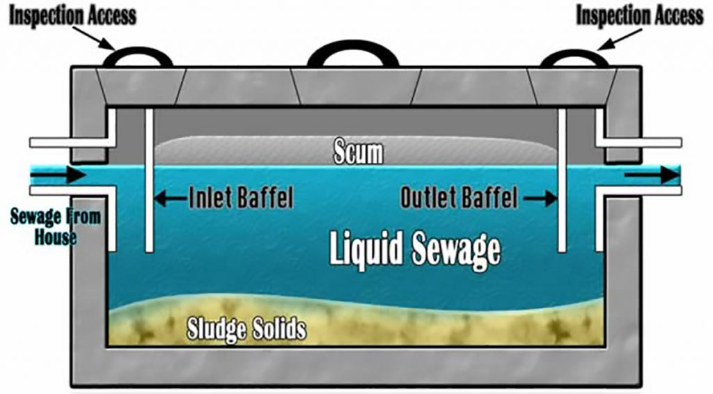 Description and Terminology - Septic tank pumping services